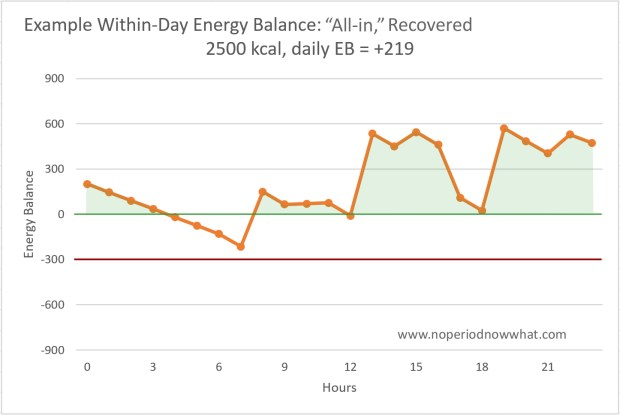 within day energy balance, recovered period