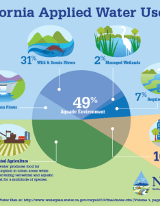 Wateruse also top four myths of the california drought  northern water rh norcalwater