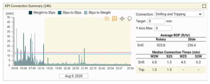 KPI Connection Summary screen