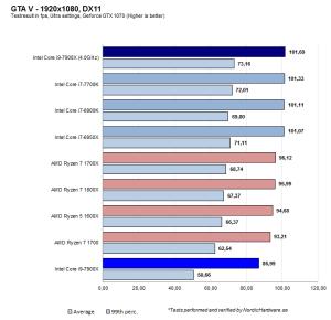 Intel Kaby LakeX & SkylakeX (LGA 2066, X299) kellotukset ja kokemukset   sivu 10   TechBBS