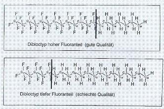 Hydrocarbons, fluorinated; Fluorinated Hydrocarbons
