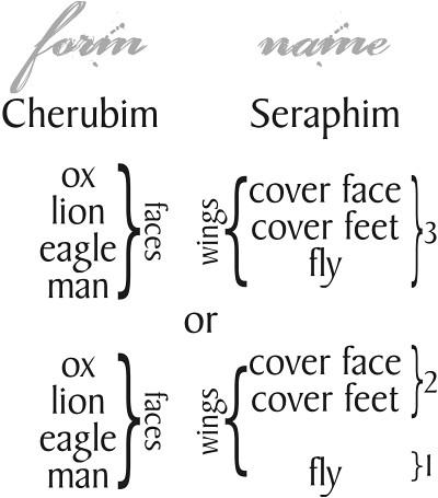 Form & name, Cherubim & Seraphim.