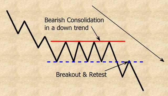 bearish consolidation