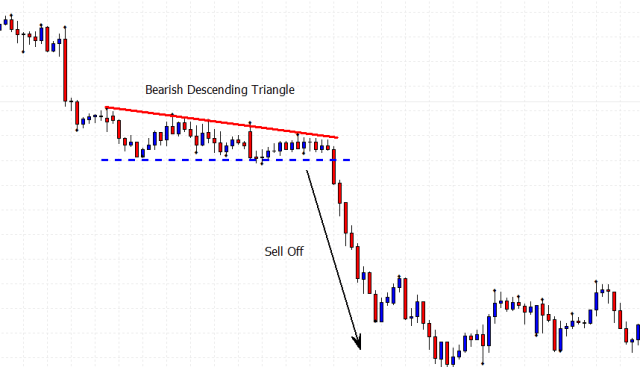 One of the continuation price patterns being the bearish descending triangle price chart