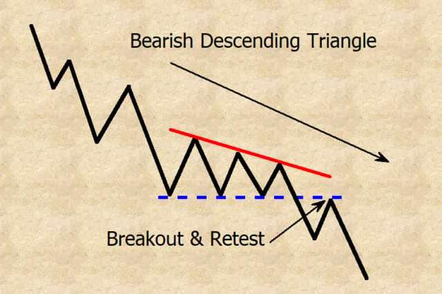 bearish descending triangle