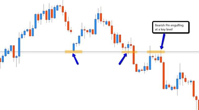 4 hr Bearish pin engulfing Forex swing trading entry