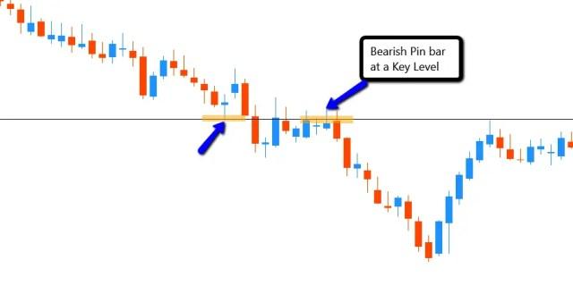 Bearish_Pin_bar_at_a_key_level_to_sell