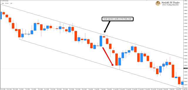 AUDCAD Daily entry
