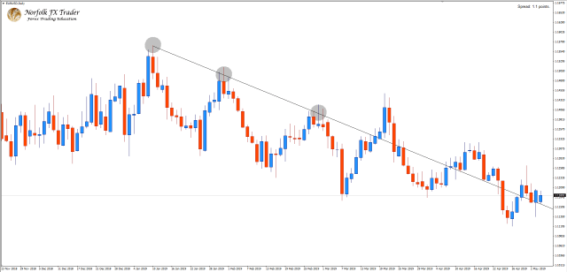 EURUSD Incorrectly drawn trend line with Forex market trading