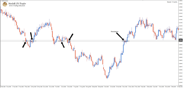 NZDCAD Daily swing of resistance