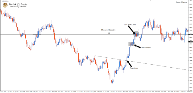 NZDCAD Forex market trading entry and target