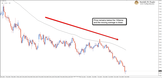 Forex trading strategy using the 100 EMA