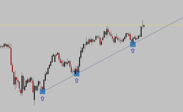 The correct way to draw a bullish trend line