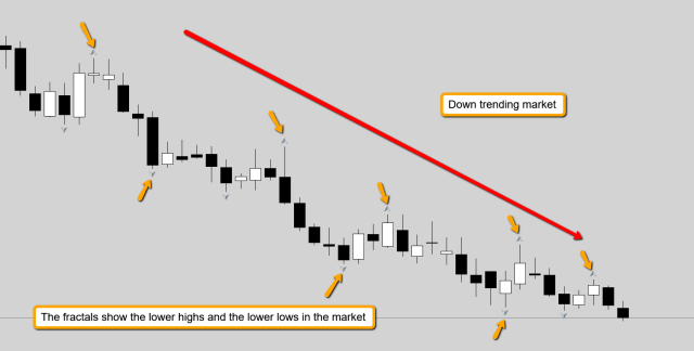 down trending market using fractals in Forex trading