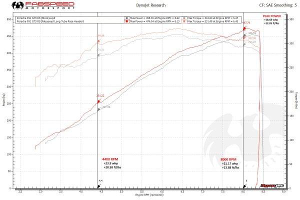 Porsche 991 GT3 / 991.2 GT3 Long Tube Race Headers