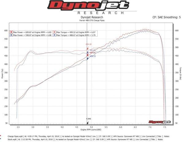 Ferrari 488 Intake Charge Pipes
