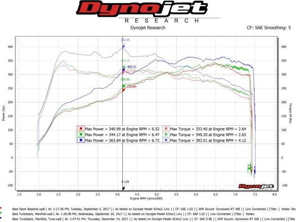 Porsche 718 Boxster/Cayman ExperTune Performance Software