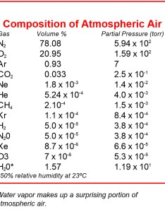 Enlarge image also the effects of humidity on vacuum systems normandale community college rh