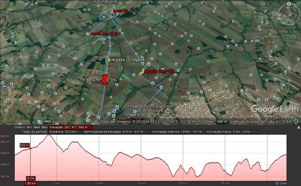 Percurso Sport 32.3 km