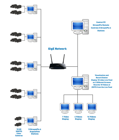 small resolution of camera control diagram