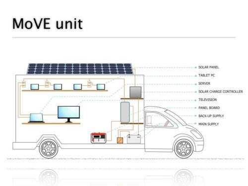 move unit