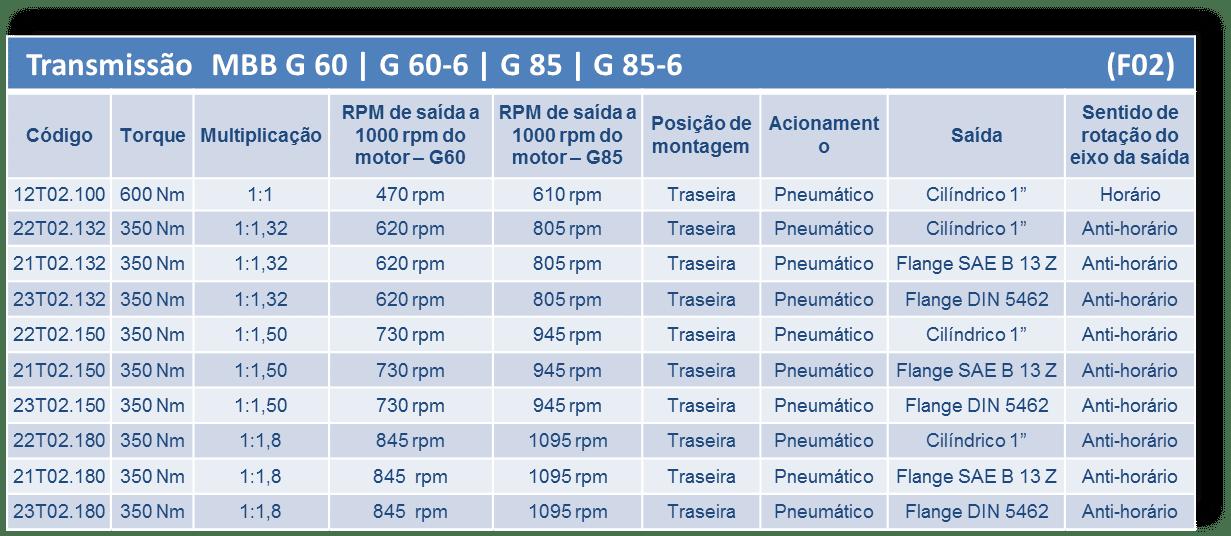 Trasmissao MBB G60 - G 60-6 - G 85 - G 85-6 (F 02)_CARACTERISTICAS