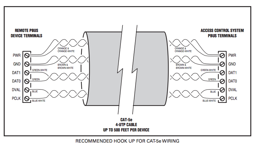 Cat-5e cable recommended for access control systems