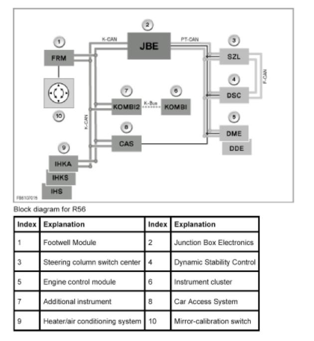 Bmw E90 Interior Light Wiring Diagram