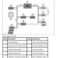 Austin Mini Wiring Diagram 2 Way Switching The Foot Well Module Functions Problems Solutions North Frm
