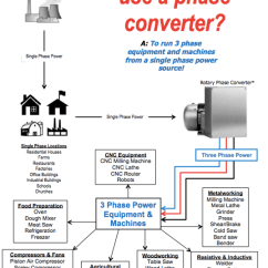 Rotary Phase Converter Wiring Diagram For One Way Light Switch Static Faqs Napcco Converters