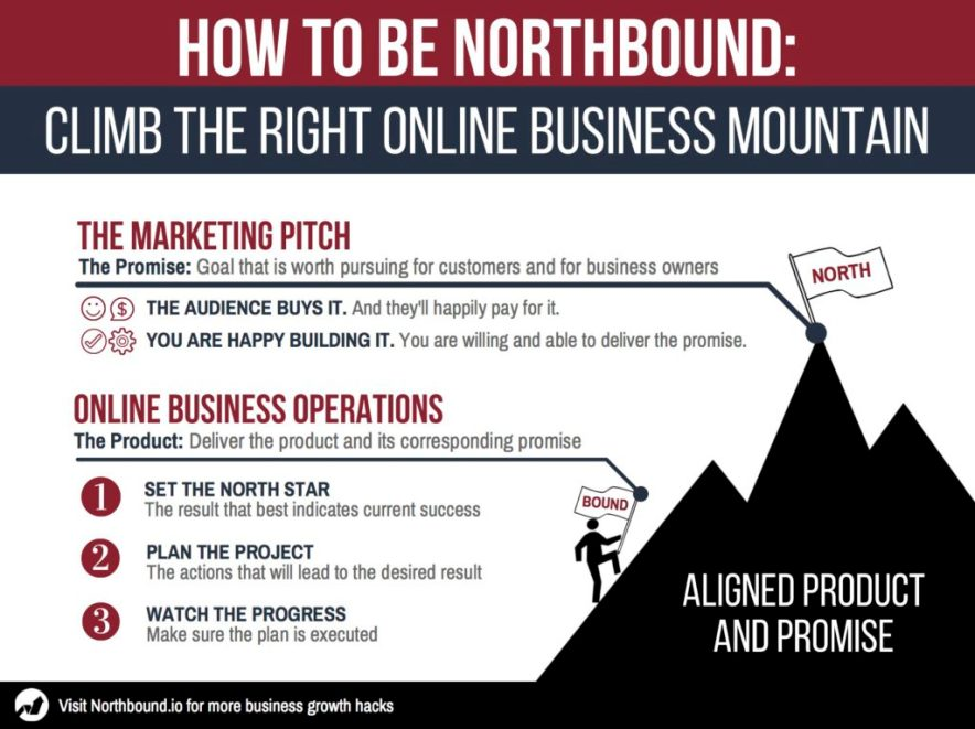 Northbound.io System: Climb The Right Online Business Mountain