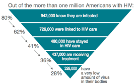 Graphic showing number of people with HIV who are successfully in treatment