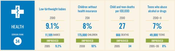 Information & graphic courtesy Annie E. Casey Foundation