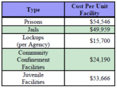 Estimated average annualized compliance cost per unit facility, by type. Source: US DOJ