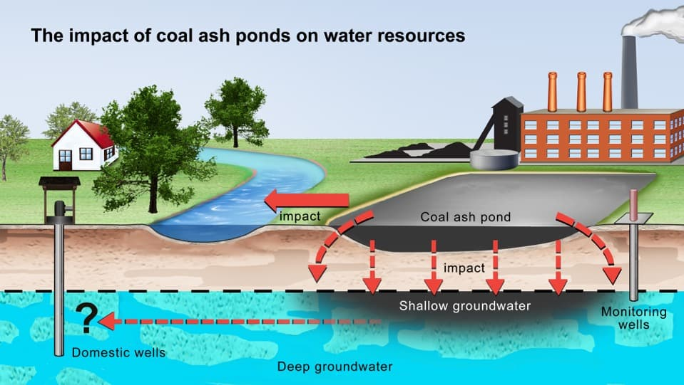 The impact of coal ash ponds on water resources