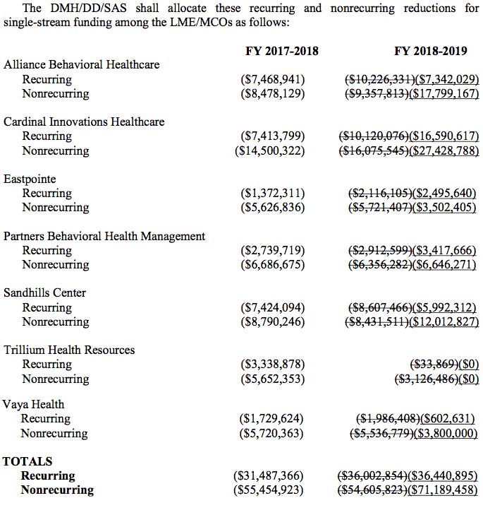 screen shot of budget document
