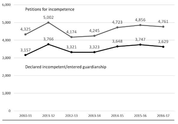 shows the numbers of people applying and being declared incompetent remaining relatively stable, wiht a dip in FY's 2010-2014