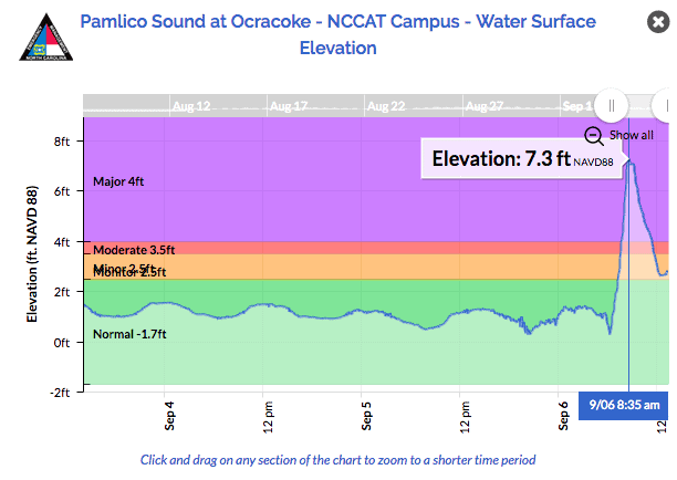 shows water levels that spiked as Dorian passed Ocracoke to the northeast