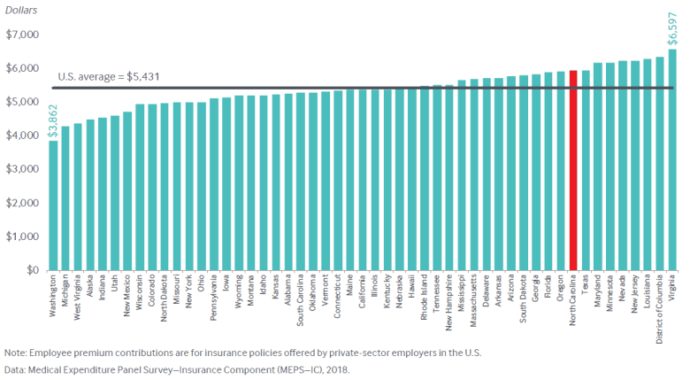 Bar graph with employee premium contributions for health insurance state by state