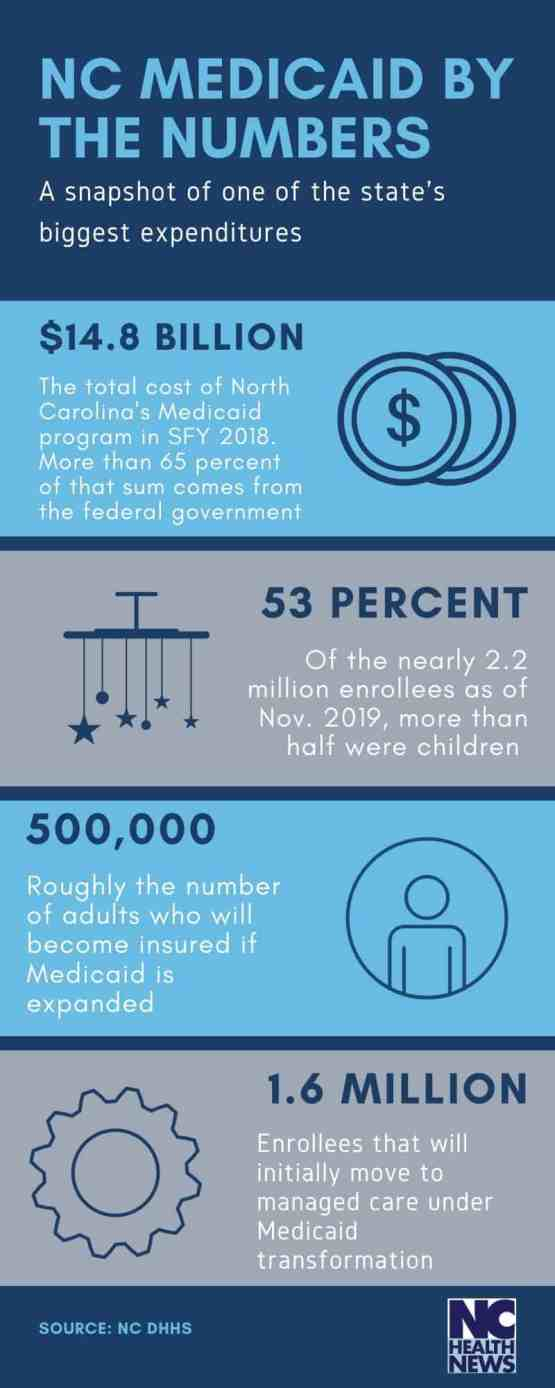 An infographic of Medicaid by the numbers