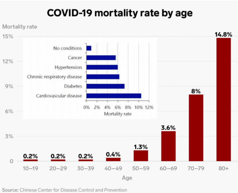 shows mortality rates by age for COVID-19 in China