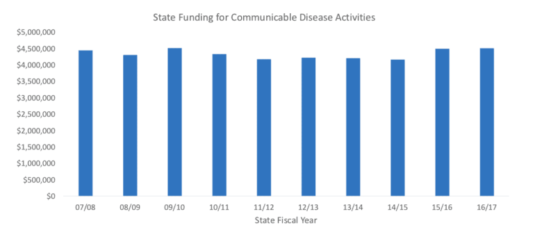 Shows state funding to health departments mostly around the same.