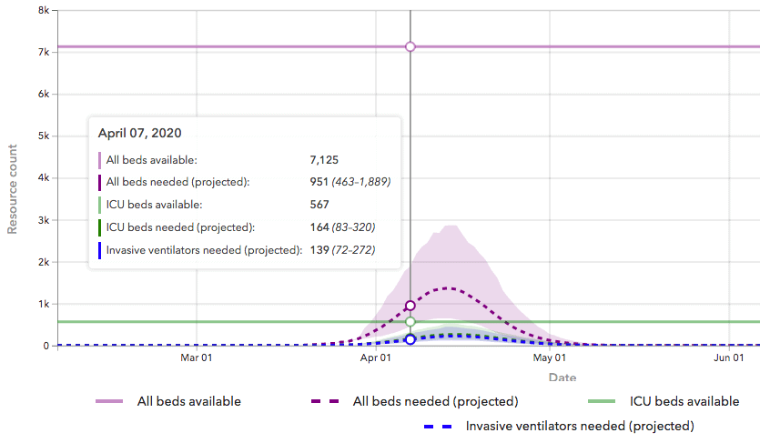 shows a statistical model of coronavirus cases