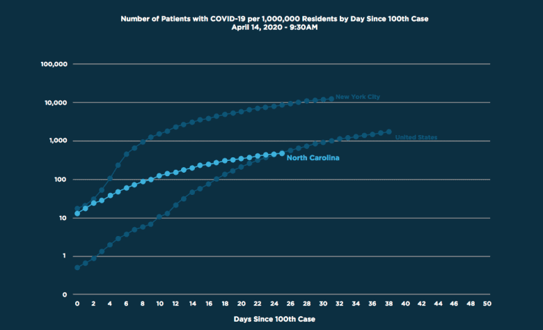 graph shows North Carolina's epidemic curve for COVID is flatter than in other states
