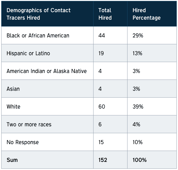 shows ethnic breakdown of COVID contact tracers: Black, 29%, Latino, 13%, White, 39%, American Indian, 3%