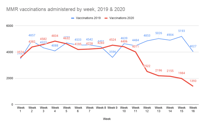 shows two lines, the blue line fro 2019 shows consistent vaccinations week to week, but the red line shows a drop off in vaccinations once the COVID-19 pandemic closed much of the state.