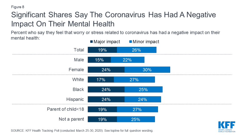 shows bar graphs that describe how many people report COVID has had a ngative impact on their mental health