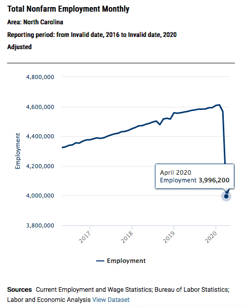 graph shows an almost vertical drop off in employment statistics starting in march 2020, due to COVID