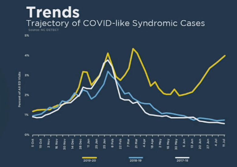 shows a graph with a yellow line that's climbing, indicating more cases of COVID