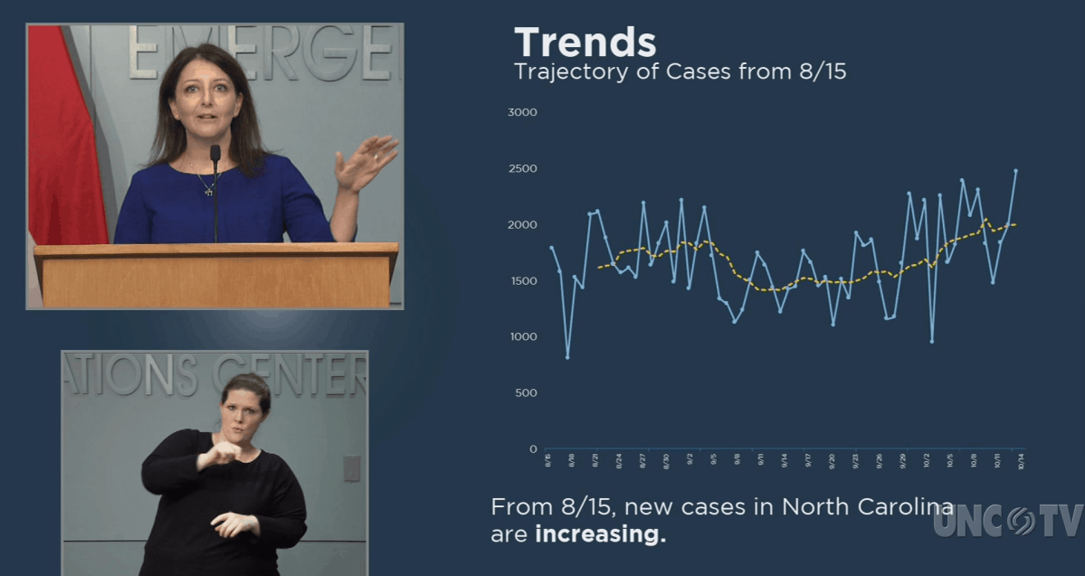 Screenshot from a press conference, in a box on the upper left, a woman in a blue dress holds up a hand to indicate a high number, below her, in a box, is a sign language interpreter. On the right in the photo is a graph showing an overall trend line of COVID cases rising with time.